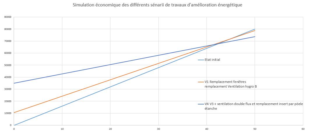 Simulation économique des différents scénarios