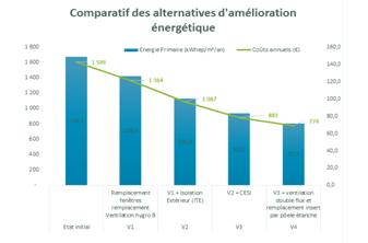 Comparatif alternatives améliorations énergétiques, scénarii de travaux