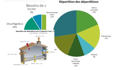 Schéma de répartition des déperditions thermiques