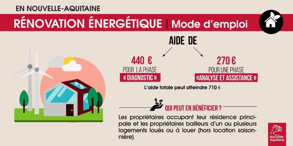 Renovation énergetique Limousin, Nouvelle-Aquitaine, Gironde, Dordogne